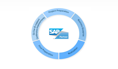 SAP ERP implementation services in mangalore
