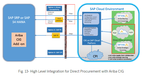 How SAP Ariba solutions can help you in direct procurement
