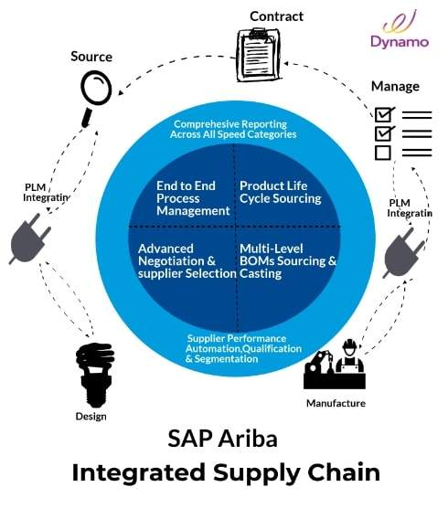 How SAP Ariba solutions can help you in direct procurement needs?