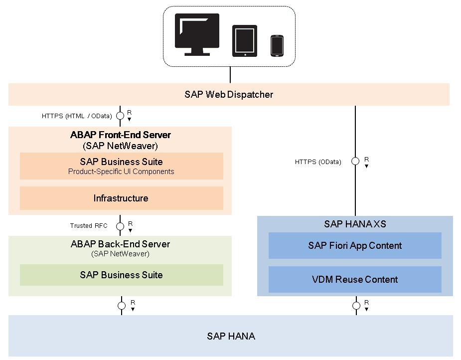 What is SAP Fiori | SAP Fiori for SAP S/4HANA | Architecture | Dynamo