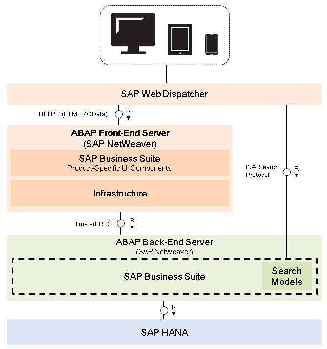 overview of system landscape for  fact sheets